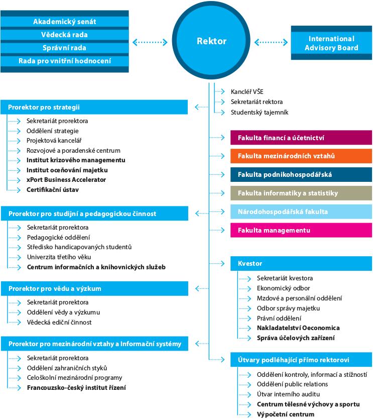 Organizační struktura VŠE