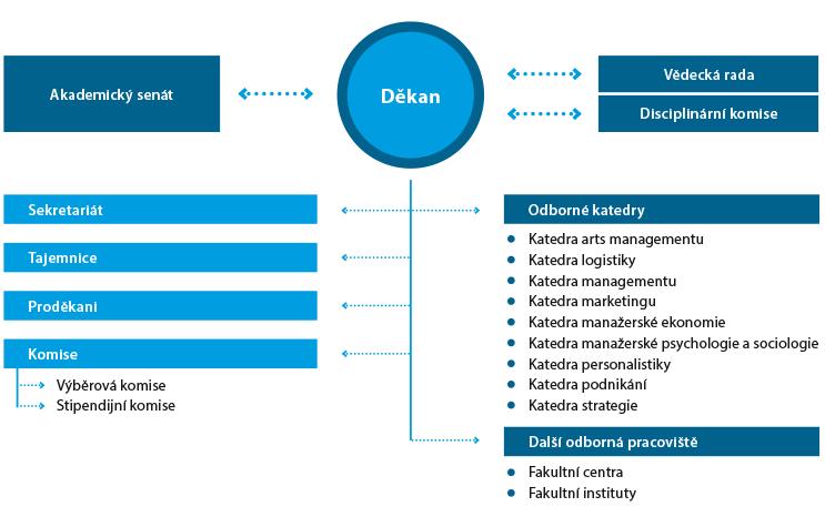 Organizační struktura Fakulty podnikohospodářské